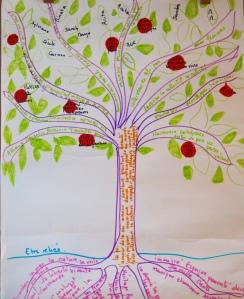 Dessiner un Arbre De Vie est un exercice des pratiques narratives qui permet de pouvoir capitaliser ses compétences
